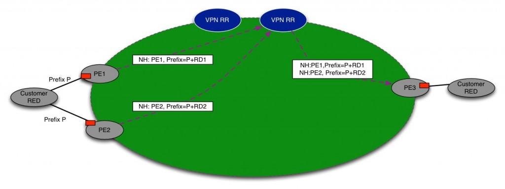 BGP RR Fig.7