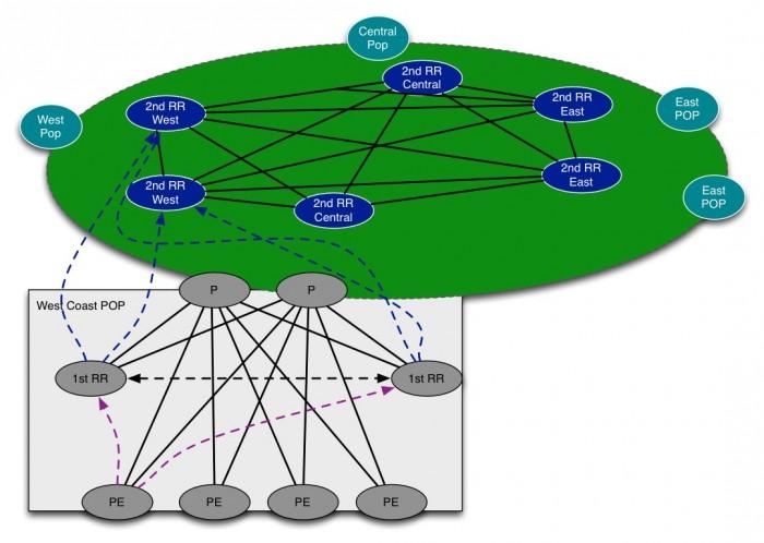 BGP RR Fig.8(A)