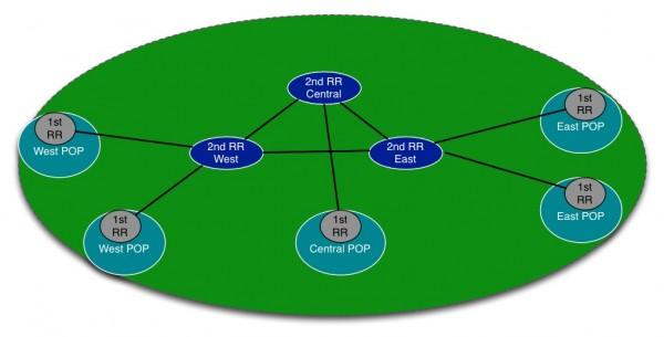 BGP RR Fig.8(B)