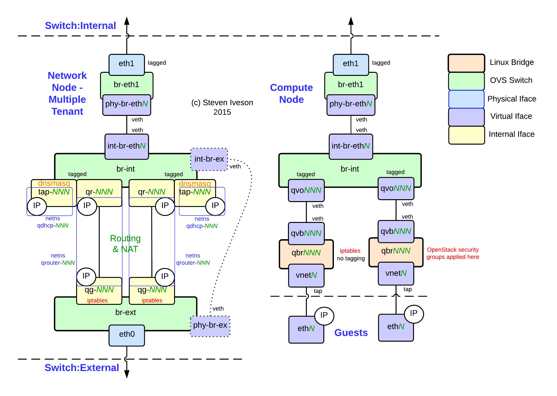 Openstack Neutron Diagram