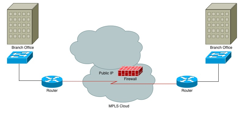 The VPLS & MPLS IP VPN Buyers Field Guide