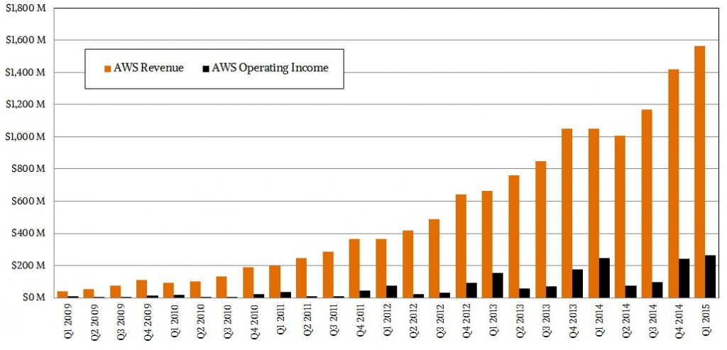 aws-financials-q1-2015