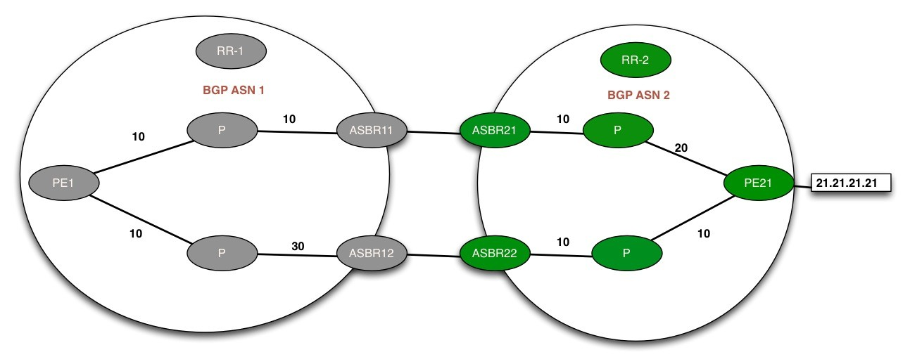 BGP AIGP Fig.1
