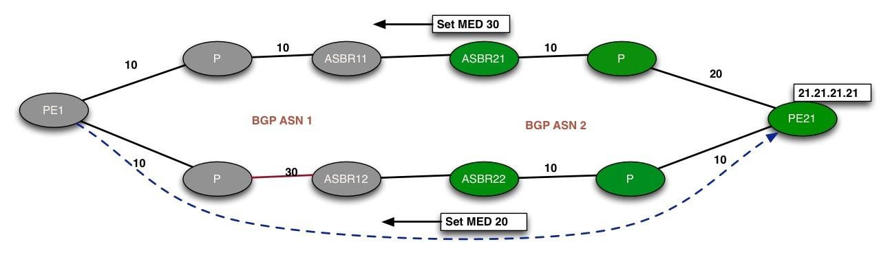 BGP AIGP Fig.2