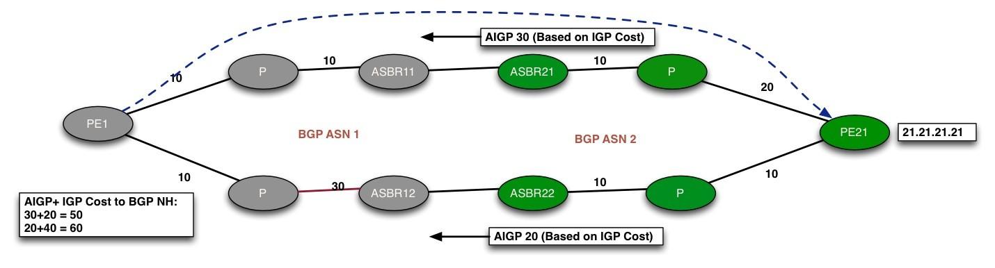 BGP AIGP Fig.3