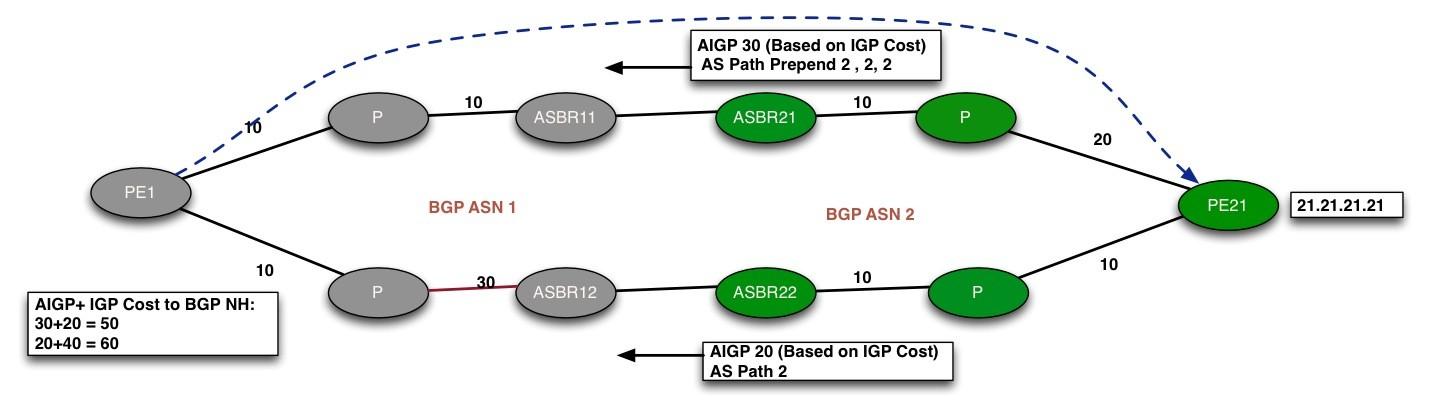 BGP AIGP Fig.4
