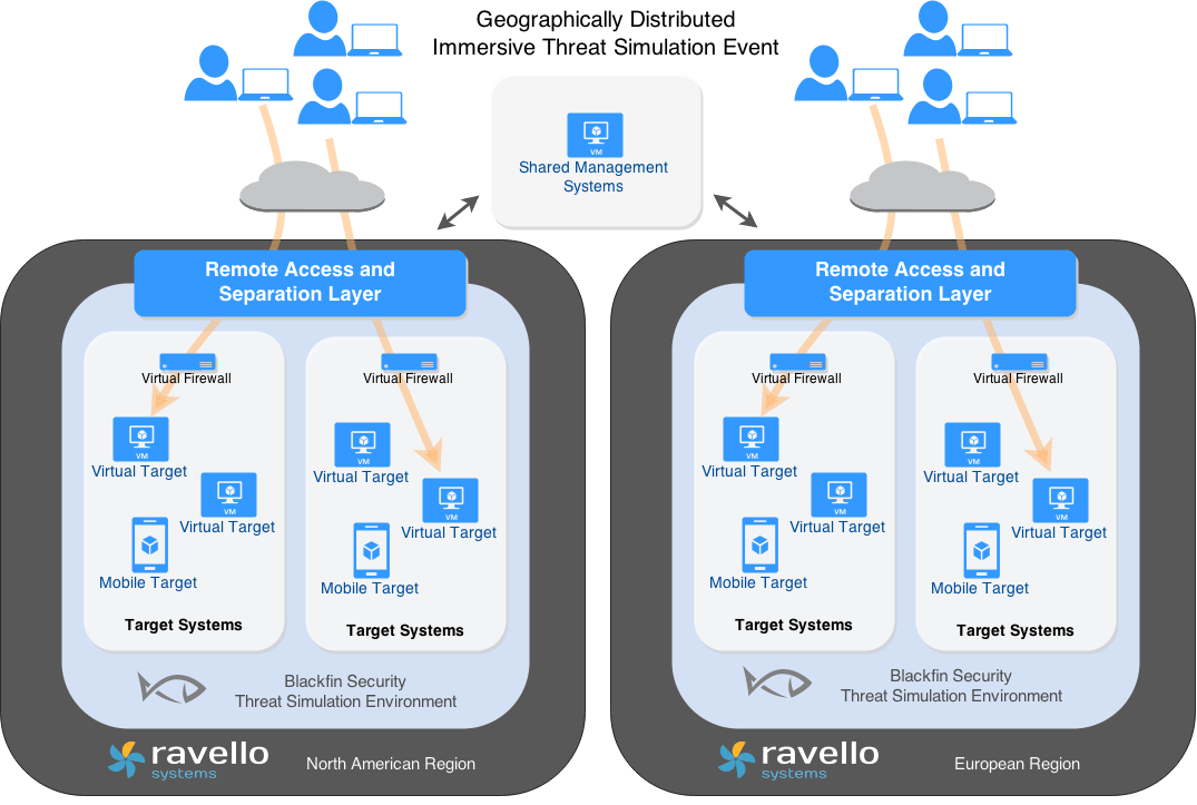 Ravello A Networking Amp Security Smart Lab On Aws
