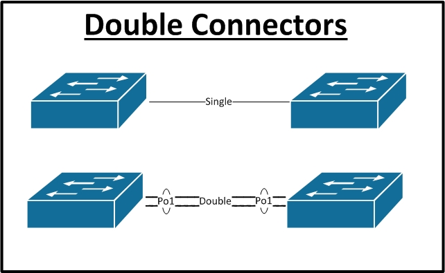 Physical Diagram Double Connector