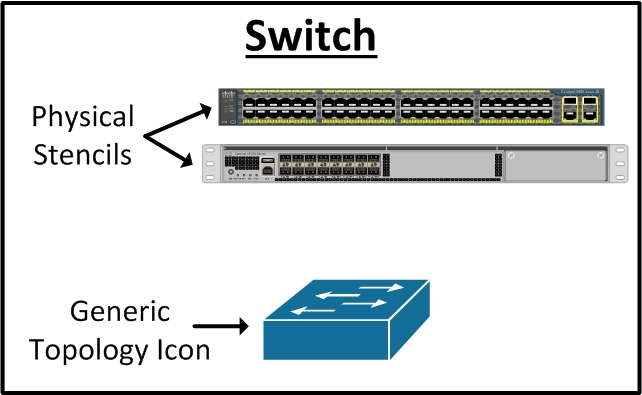 PhysicalStencil vs GenericIcon network documentation series physical diagram network switch diagram at gsmx.co