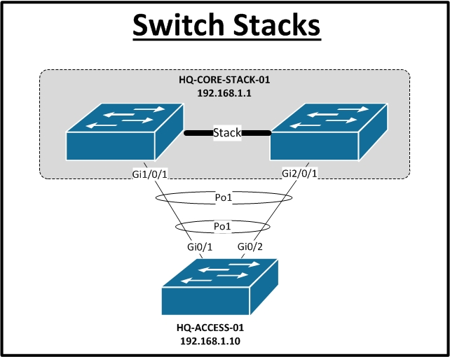 SwitchStack network documentation series physical diagram network switch diagram at gsmx.co