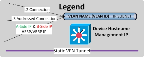 TheLegendL3 network documentation series logical diagram