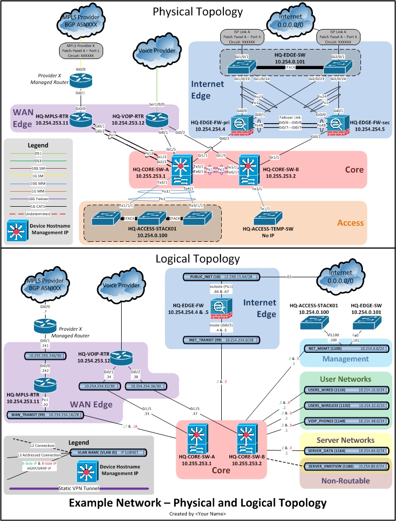 network documentation series  logical diagram