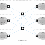 Dual Stack Routed Access Layer With OSPF Design Guide