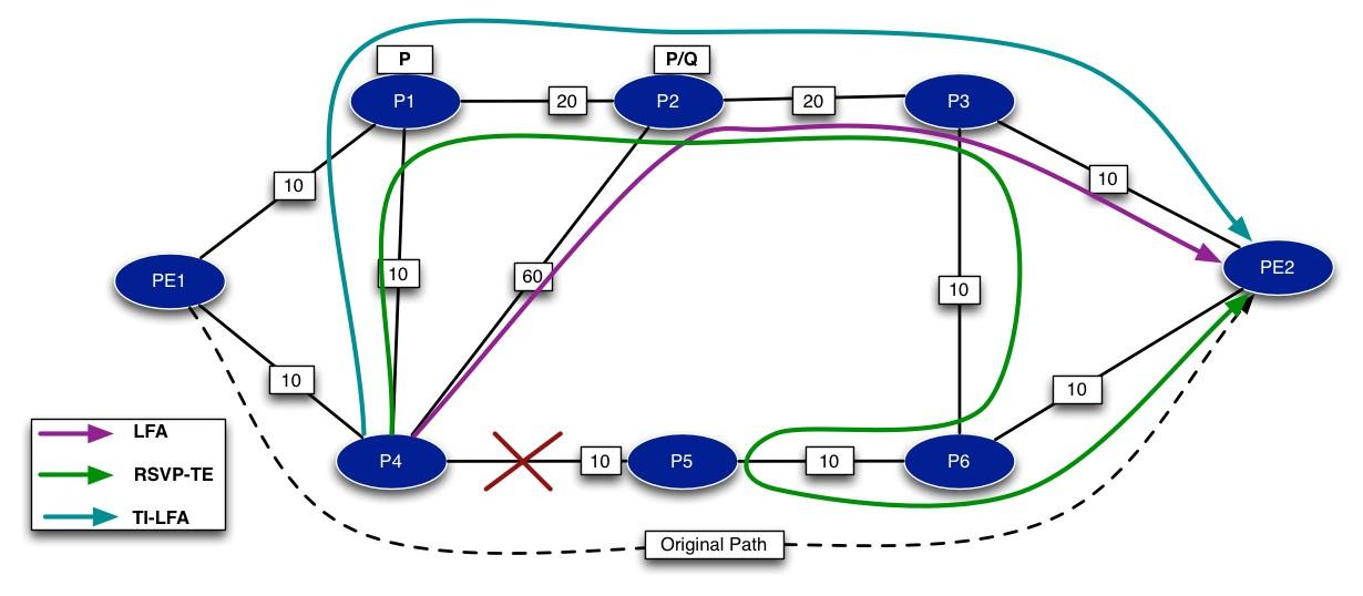 TI-LFA Fig.7