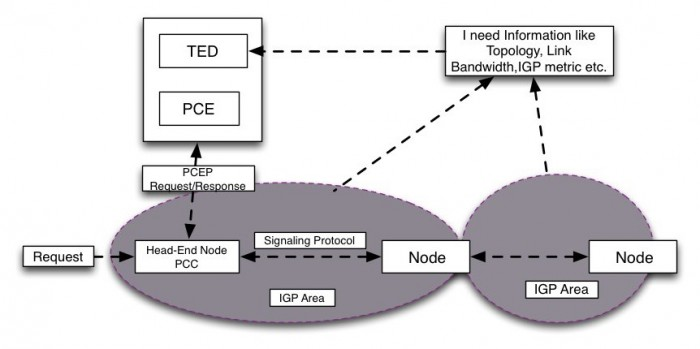Fig.1 BGP-LS