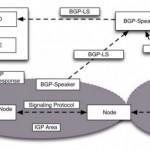 Yet Another new BGP NLRI: BGP-LS