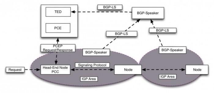 Fig.2 BGP-LS
