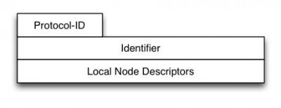 Fig.5 BGP-LS