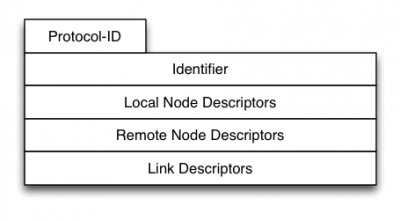 Fig.6 BGP-LS