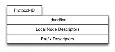 Fig.7 BGP-LS