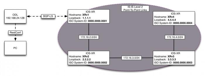 Fig.8 BGP-LS
