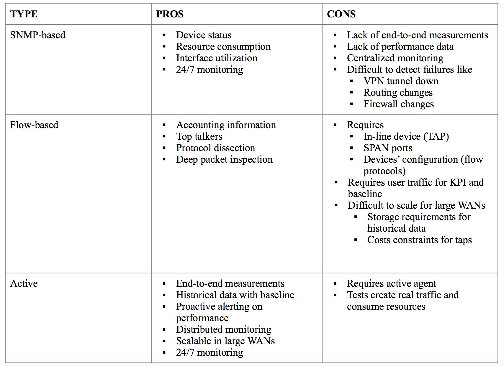 NetBeez Table 2