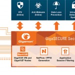 gigasecure-sdp-components-of-the-platform