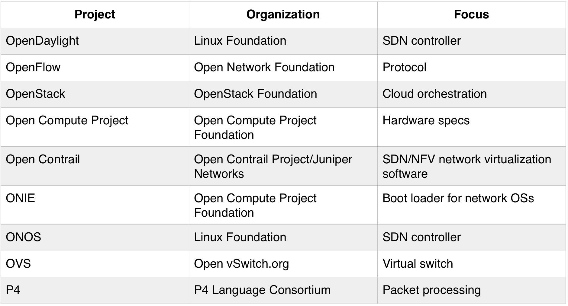 Open Networking Cheat Sheet June