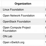 Open Networking Projects Table
