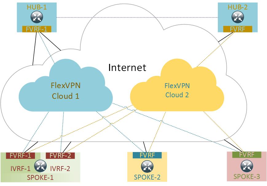 FlexVPN topology