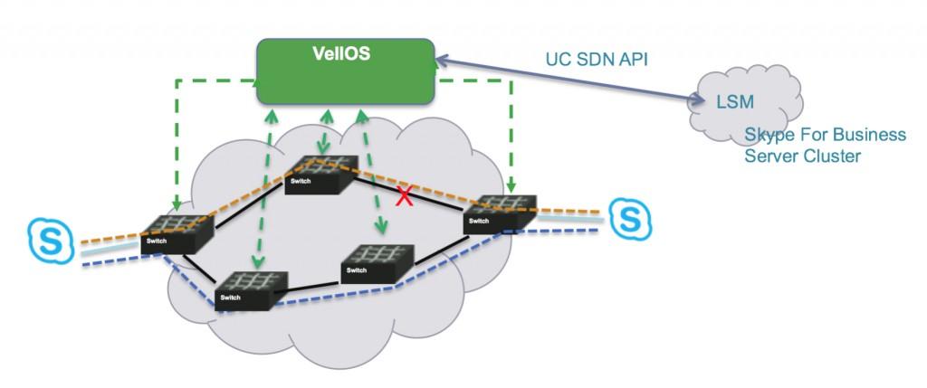 VellOS Implementation Details