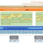 New OpenDaylight Beryllium Release Touts Performance, Intent-Based Networking