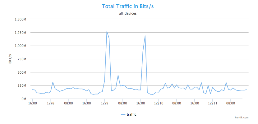 image2_total_traffic_spike