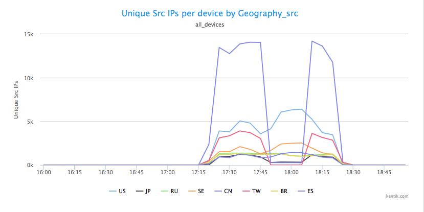 image6_unique_src_IPs_per_device_by_Geography_src