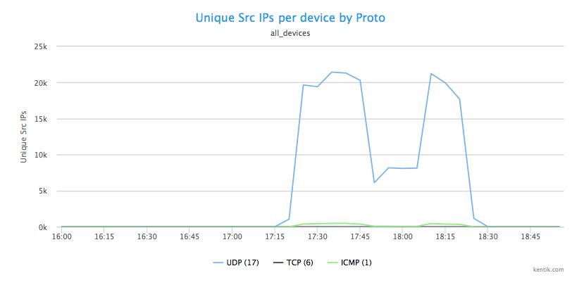 image7_unique_src_IPs_per_device_by_Proto