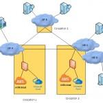 Leveraging IXP Colocation as an Enterprise
