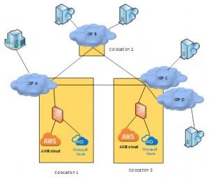 Cloud Integration Design