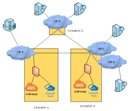 Leveraging IXP Colocation as an Enterprise - Packet Pushers