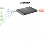 Does Your Ethernet Switch Break Application Performance?