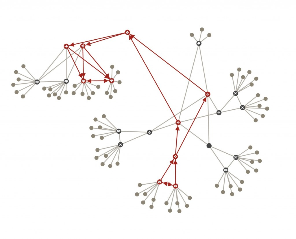 Veriflow analyzes the network and constructs formal model to enable policy analysis.