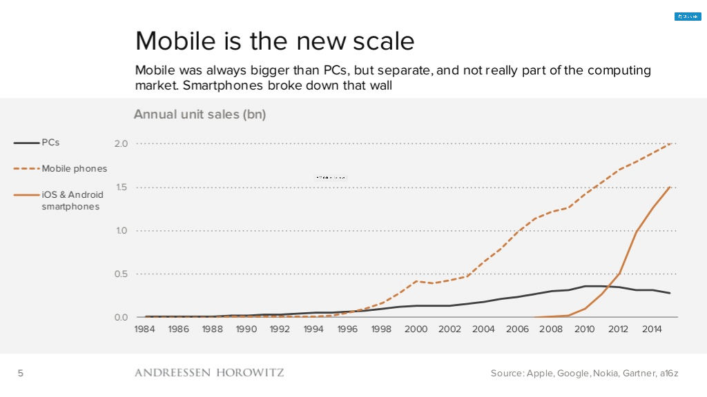 mobile is the new scale