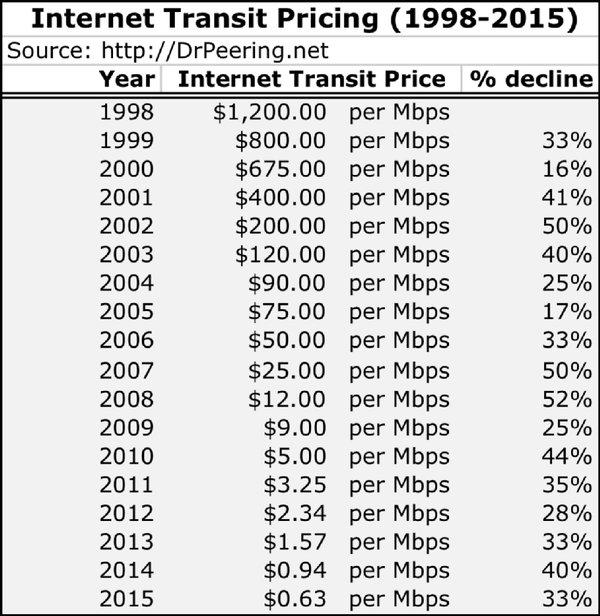 transit pricing
