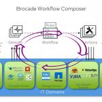 Brocade Announces Ambitious Network Automation Platform