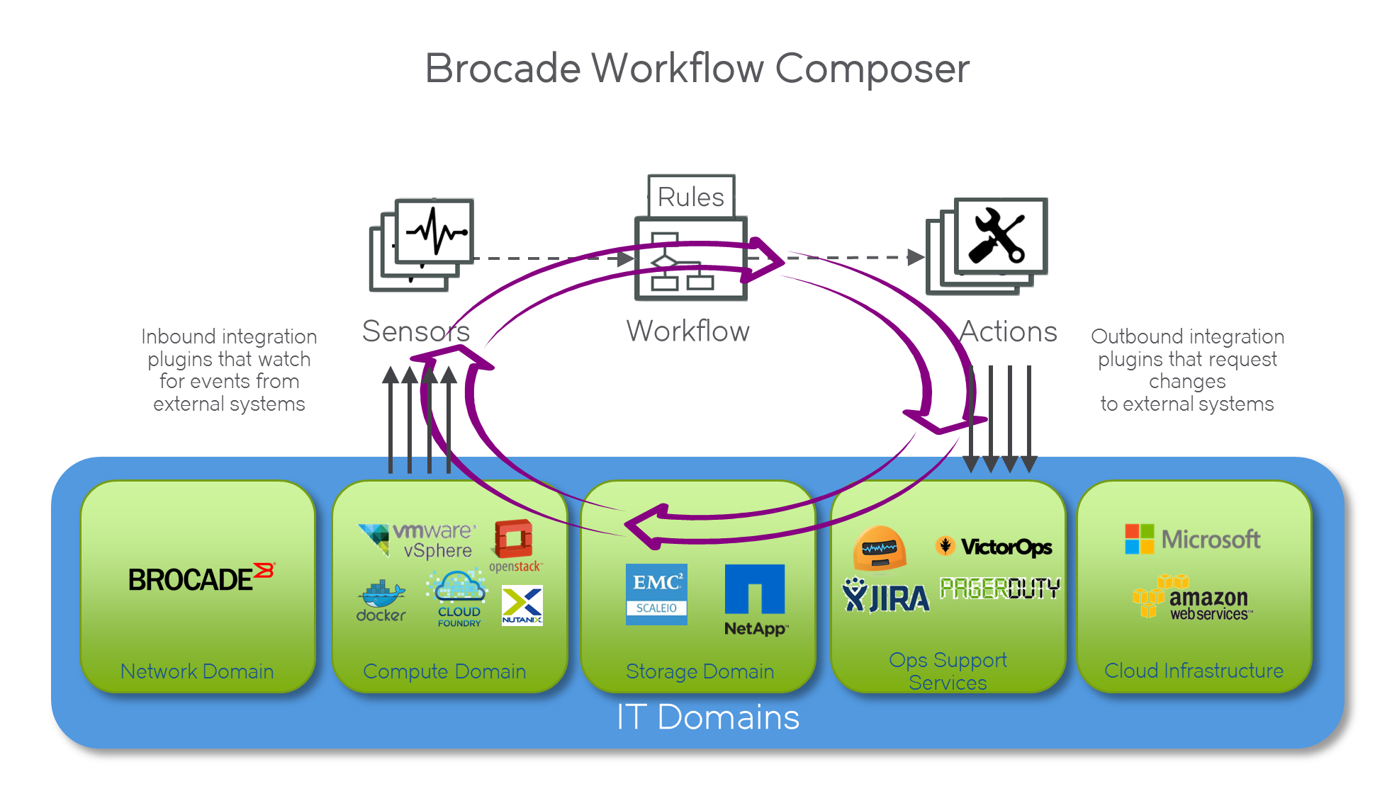 Brocade Workflow Composer for press