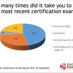 Snapshot: Certification Exam Attempts
