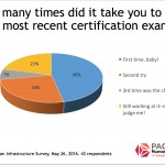 Snapshot: Certification Exam Attempts