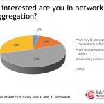 Snapshot: Network Disaggregation