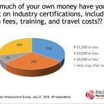 Snapshot: Certification Exam Costs