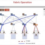 New Open-Source, SDN-Driven Leaf/Spine Fabric Debuts
