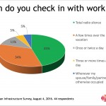 Snapshot: How Often Do You Check With Work During Vacation?